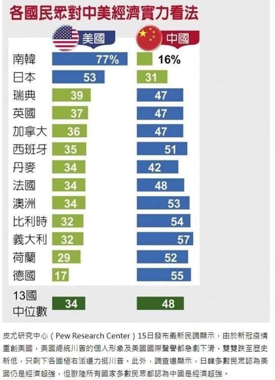 誰是世界領先經濟體的民調落差