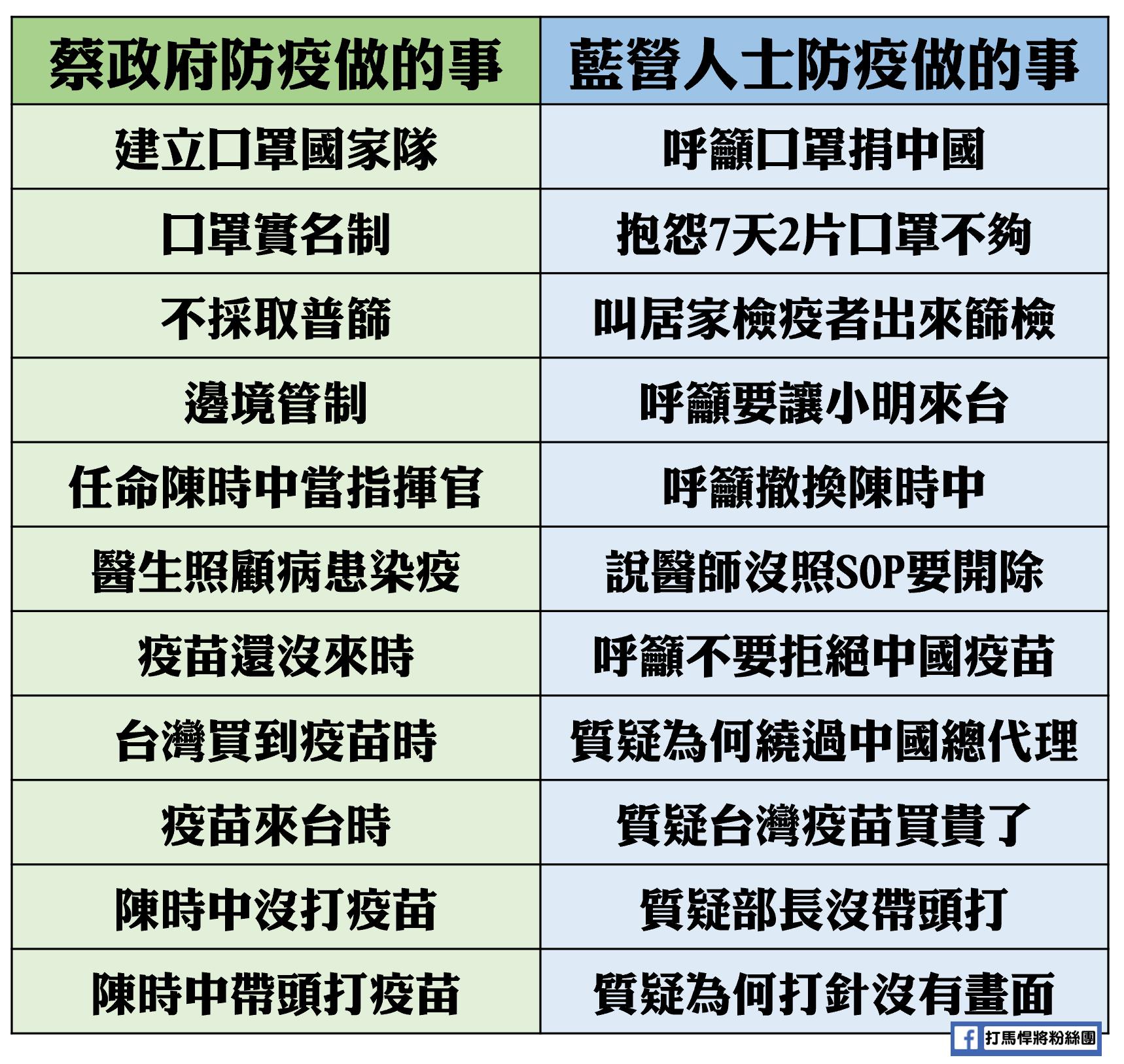 台灣在防疫,藍營唱反調