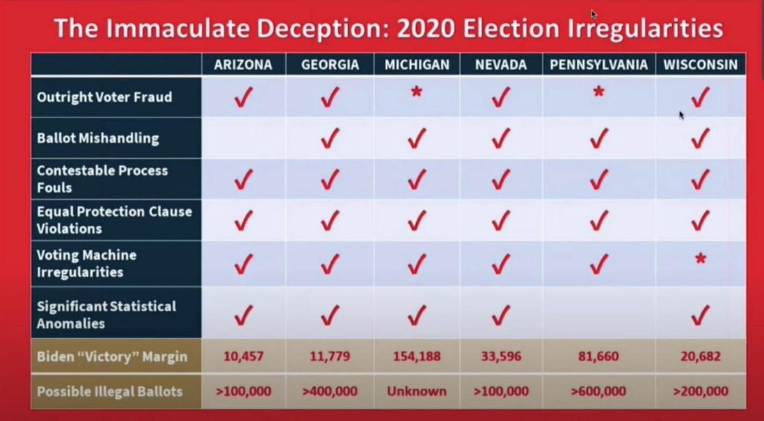 完美欺詐:選舉違規的六大關鍵層面