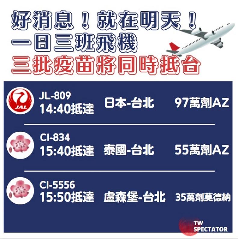 一日三班,三批疫苗運抵台灣
