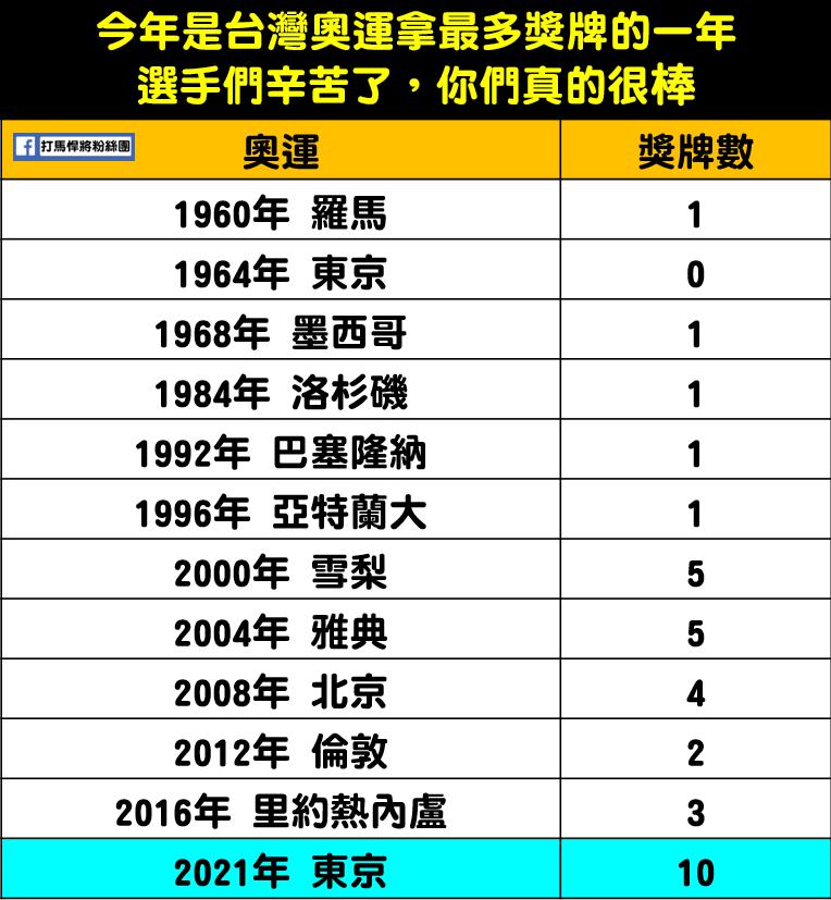 謝謝台灣選手們的努力