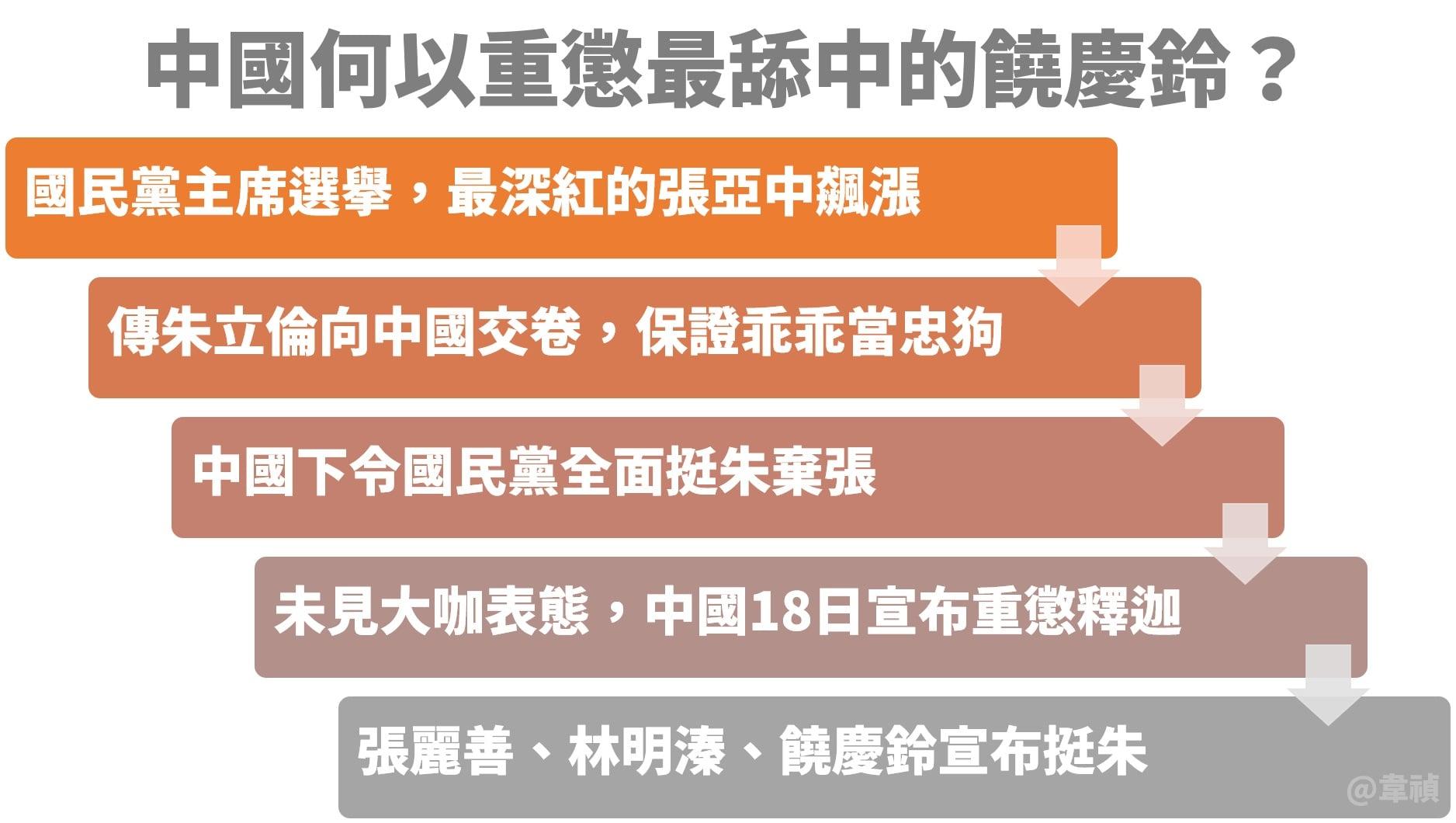 重懲台東就是中國操弄國民黨主席選舉