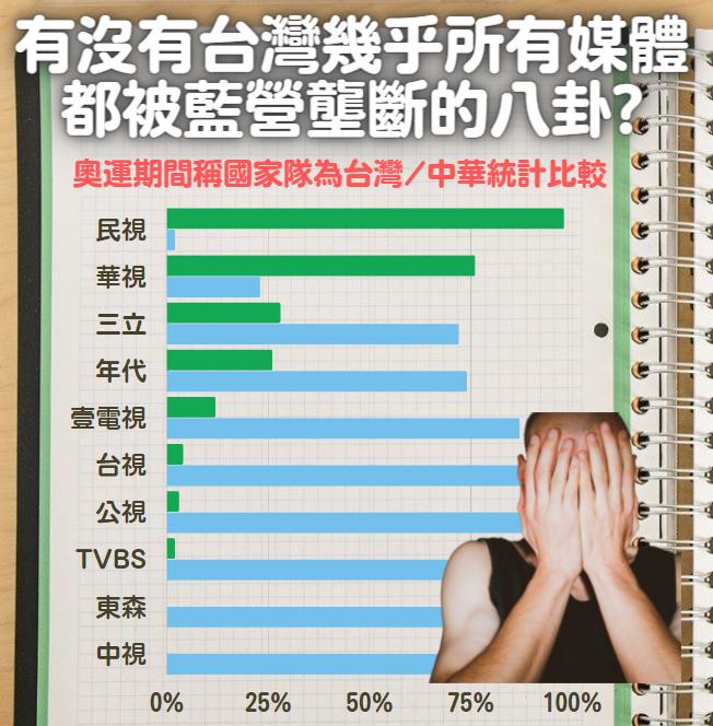 台灣只有藍色的媒體