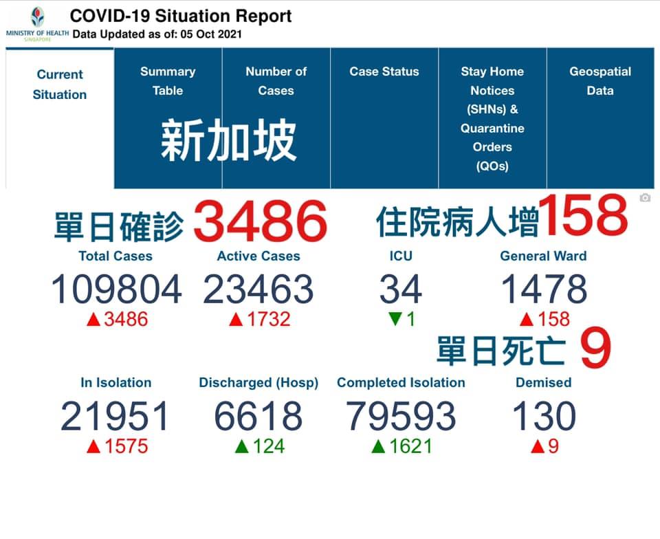 新加坡單日確診創新高3486例
