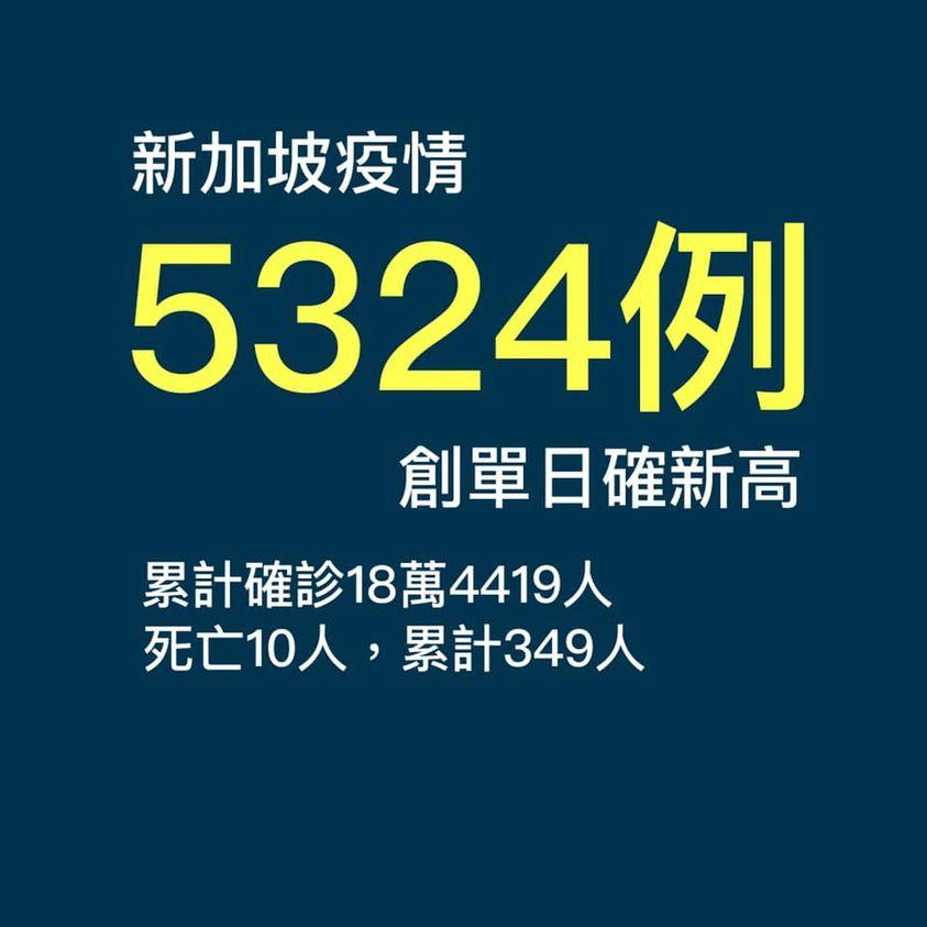 新加坡確診5324例創下單日新高!