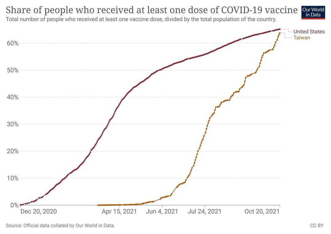 台灣的疫苗第一劑接種率即將超越美國