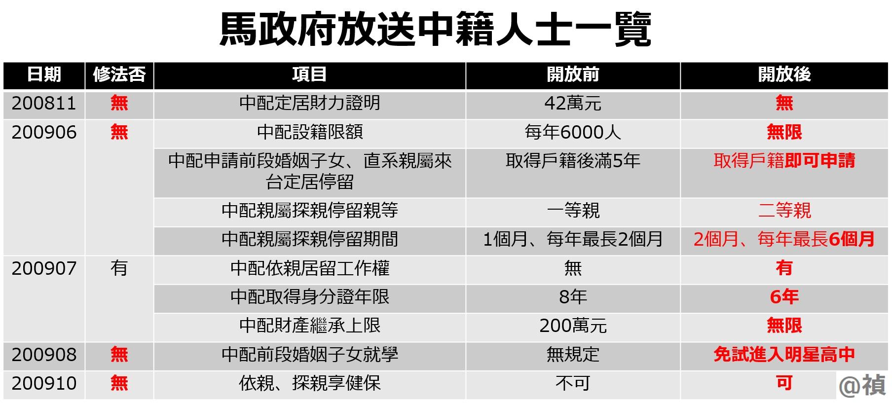 馬英九是這樣把台灣奉送給中國人的